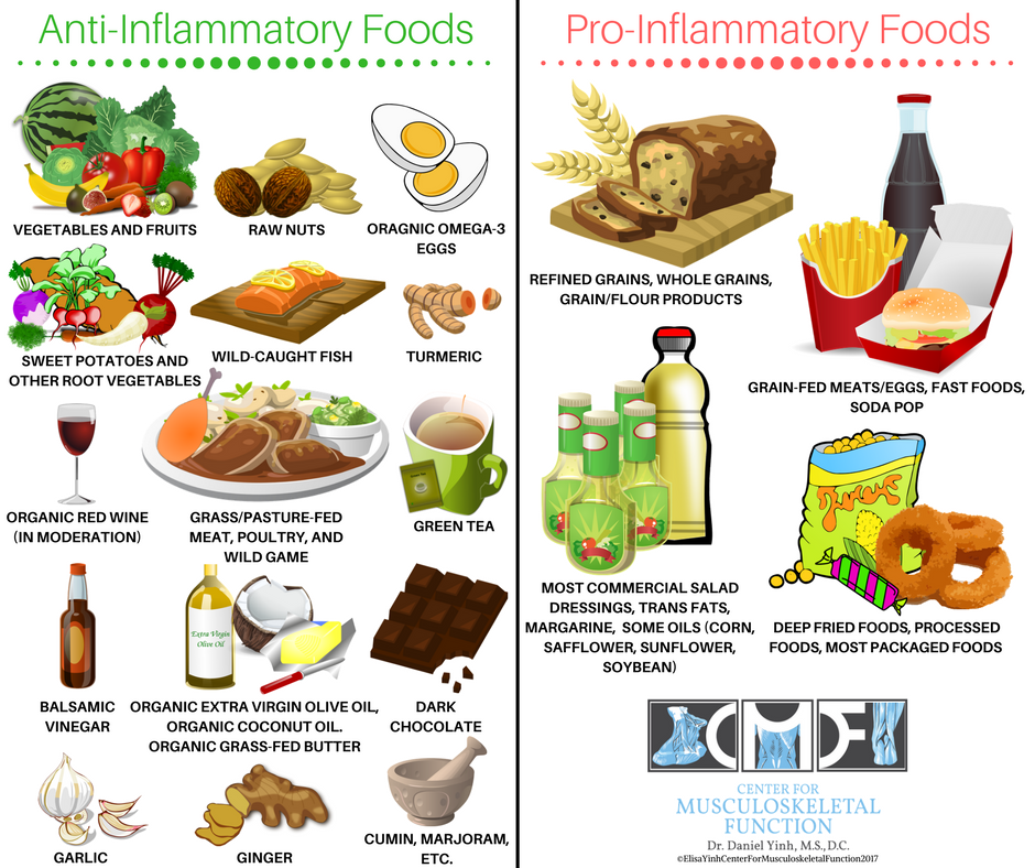 Anti-Inflammatory-Foods-vs-Pro-Inflammatory