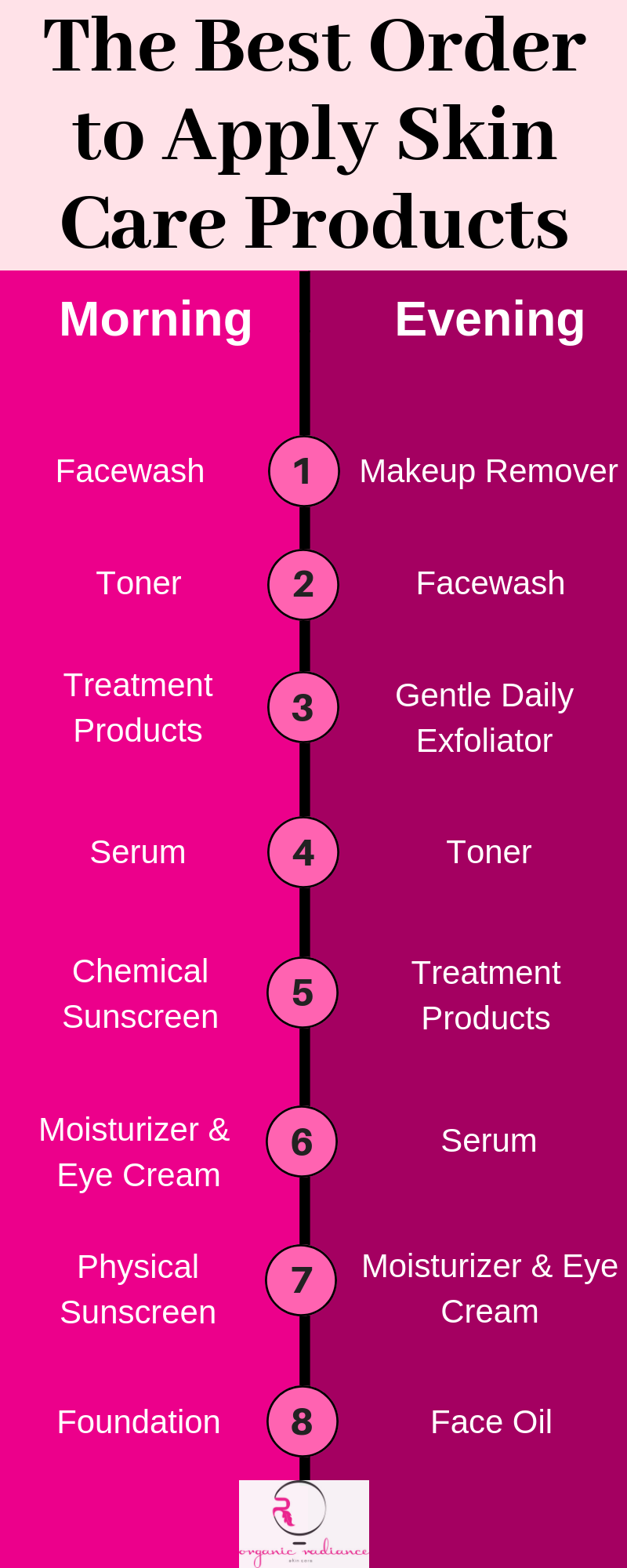Best Order to Apply Skin Care Products Infographic_Organic Radiance Skincare
